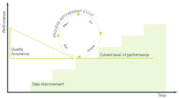 A diagram visualising the continuous improvement cycle